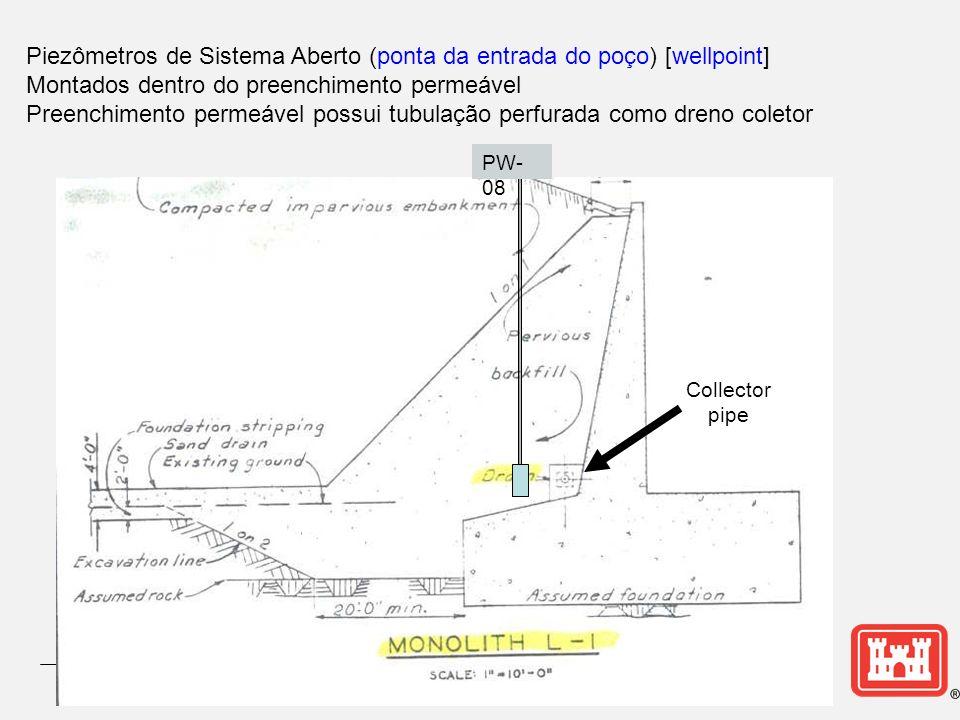 Piezômetros de Sistema Aberto (ponta da entrada do poço) [wellpoint] Montados dentro do preenchimento permeável Preenchimento permeável possui tubulação perfurada como dreno coletor